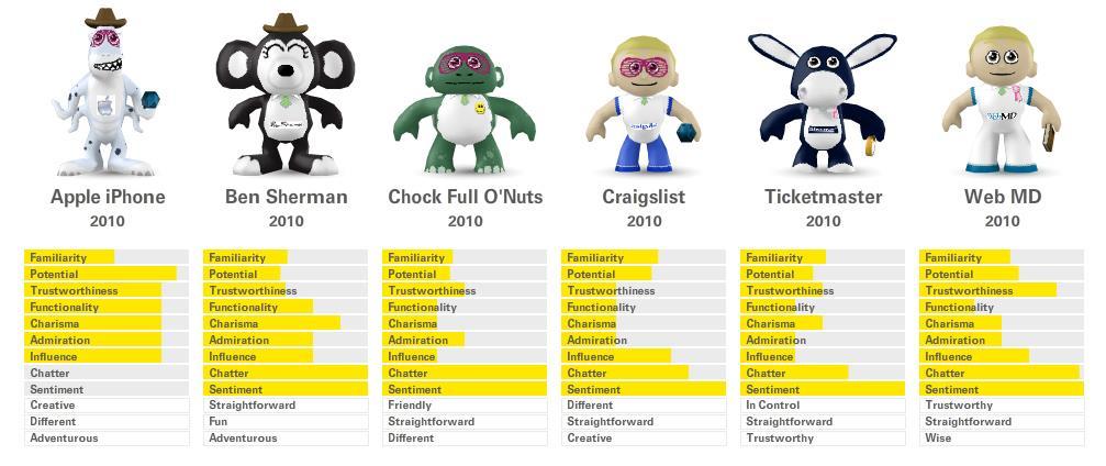 Brand Toys Comparison
