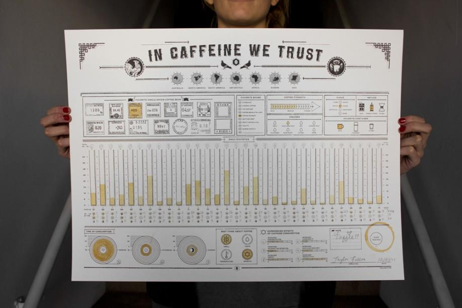 In Caffeine We Trust coffee poster chart by Column Five